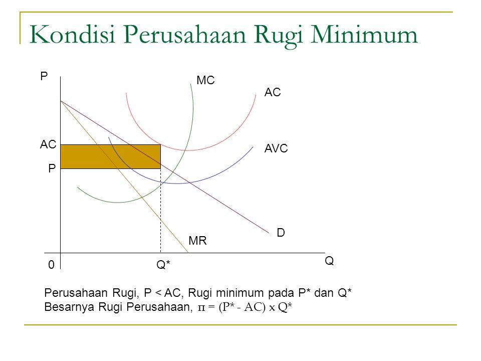 Kondisi Perusahaan Rugi Minimum P AC MC AVC D MR AC P 0Q* Q Perusahaan Rugi, P < AC, Rugi minimum pada P* dan Q* Besarnya Rugi Perusahaan, π = (P* - A