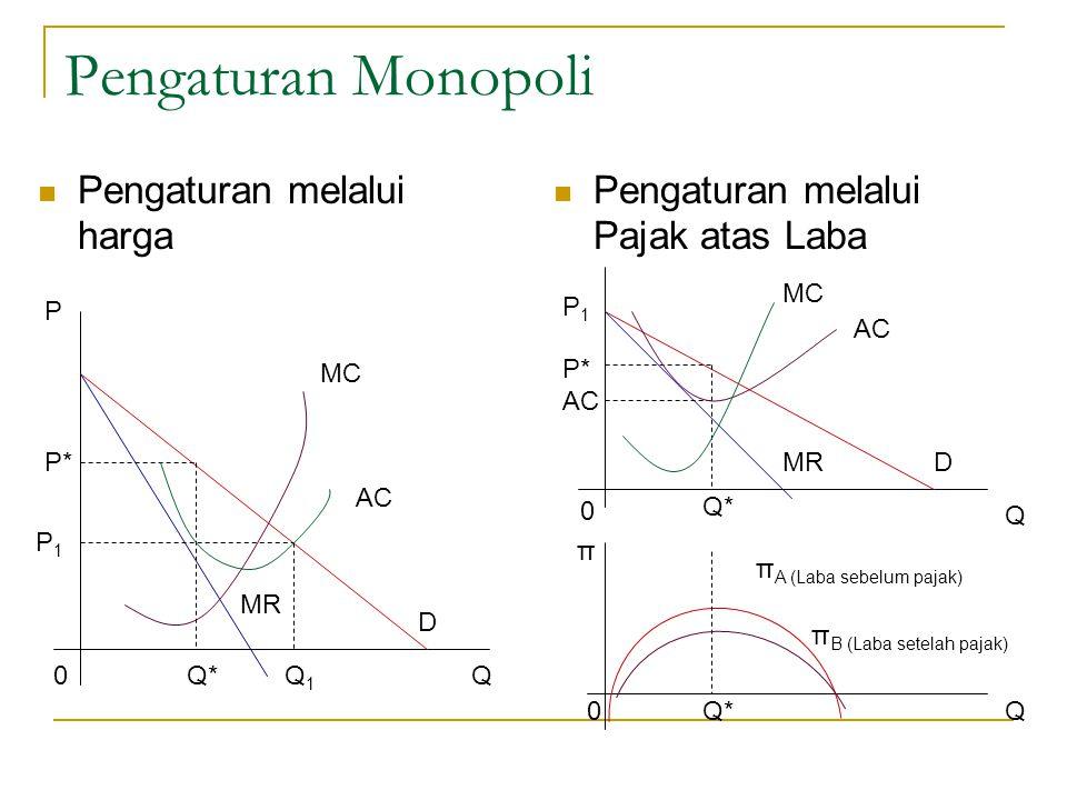 Pengaturan Monopoli Pengaturan melalui harga Pengaturan melalui Pajak atas Laba P P* P1P1 0Q*Q1Q1 MR D Q MC AC P1P1 P* AC 0 Q* MRD Q MC AC Q0Q* π π A