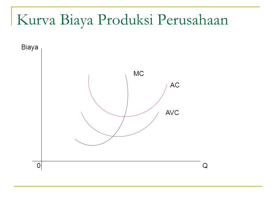Kurva Biaya Produksi Perusahaan Biaya 0Q MC AC AVC