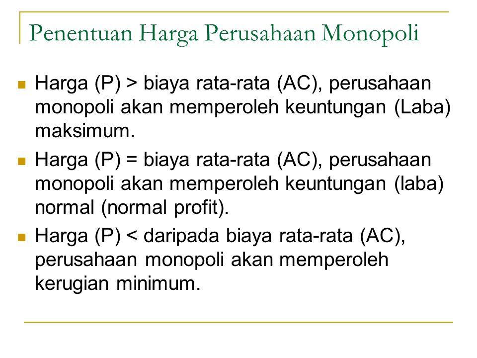 Penentuan Harga Perusahaan Monopoli Harga (P) > biaya rata-rata (AC), perusahaan monopoli akan memperoleh keuntungan (Laba) maksimum. Harga (P) = biay