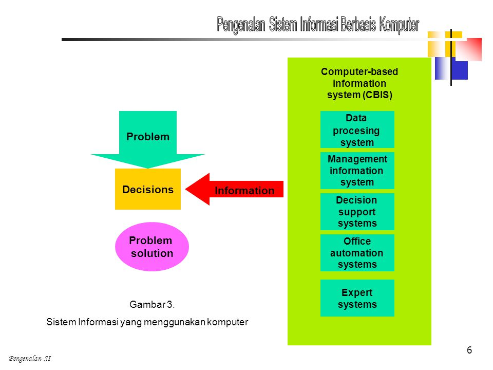 Pengenalan SI 6 Computer-based information system (CBIS) Data procesing system Management information system Decision support systems Office automation systems Expert systems Information Decisions Problem solution Gambar 3.