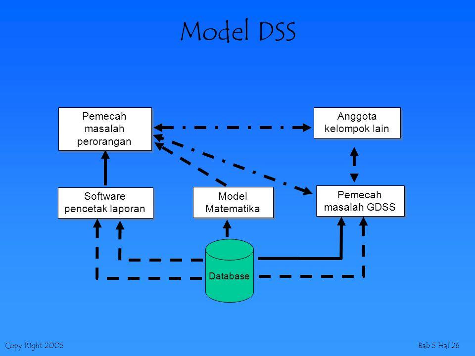 Copy Right 2005Bab 5 Hal 26 Model DSS Database Model Matematika Software pencetak laporan Pemecah masalah perorangan Anggota kelompok lain Pemecah mas