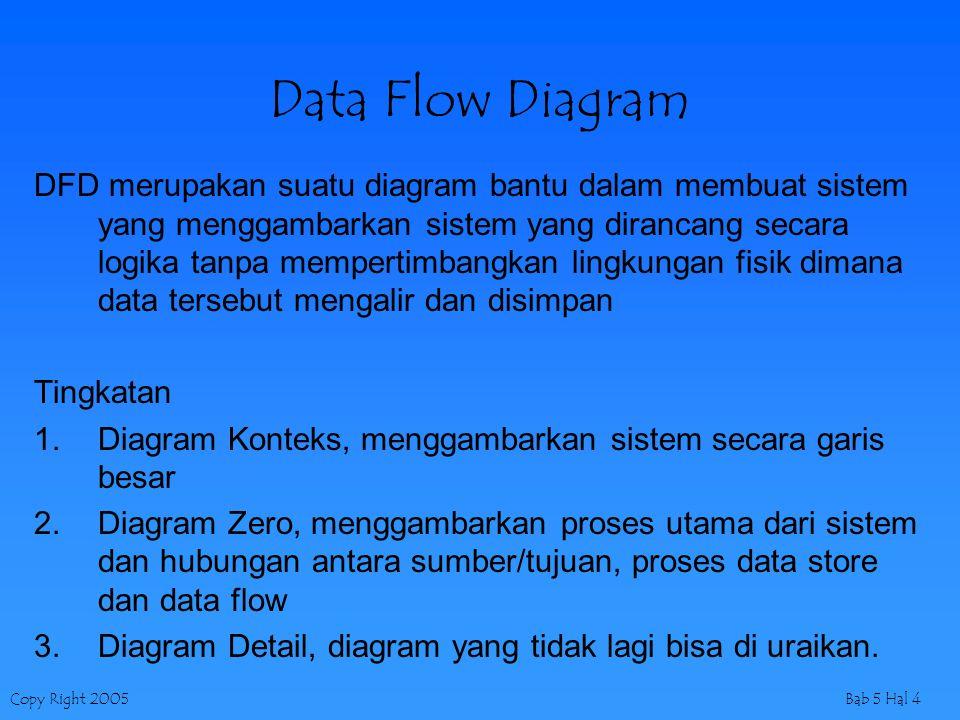 Copy Right 2005Bab 5 Hal 4 Data Flow Diagram DFD merupakan suatu diagram bantu dalam membuat sistem yang menggambarkan sistem yang dirancang secara lo