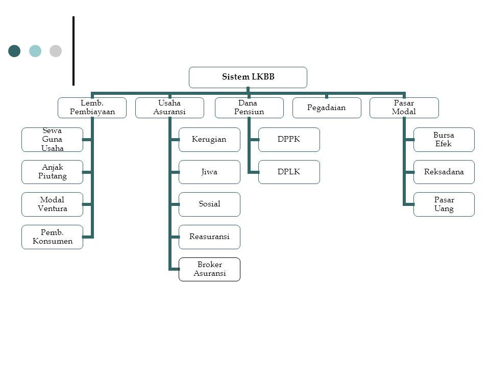 Sistem LKBB Lemb. Pembiayaan Sewa Guna Usaha Anjak Piutang Modal Ventura Pemb.