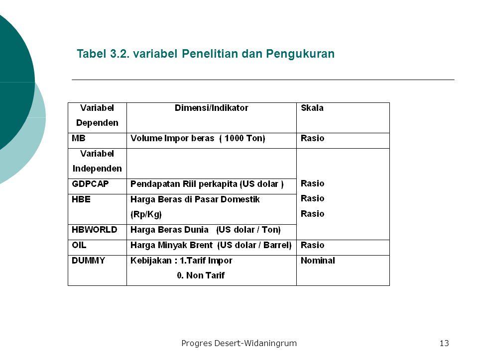 Progres Desert-Widaningrum13 Tabel 3.2. variabel Penelitian dan Pengukuran