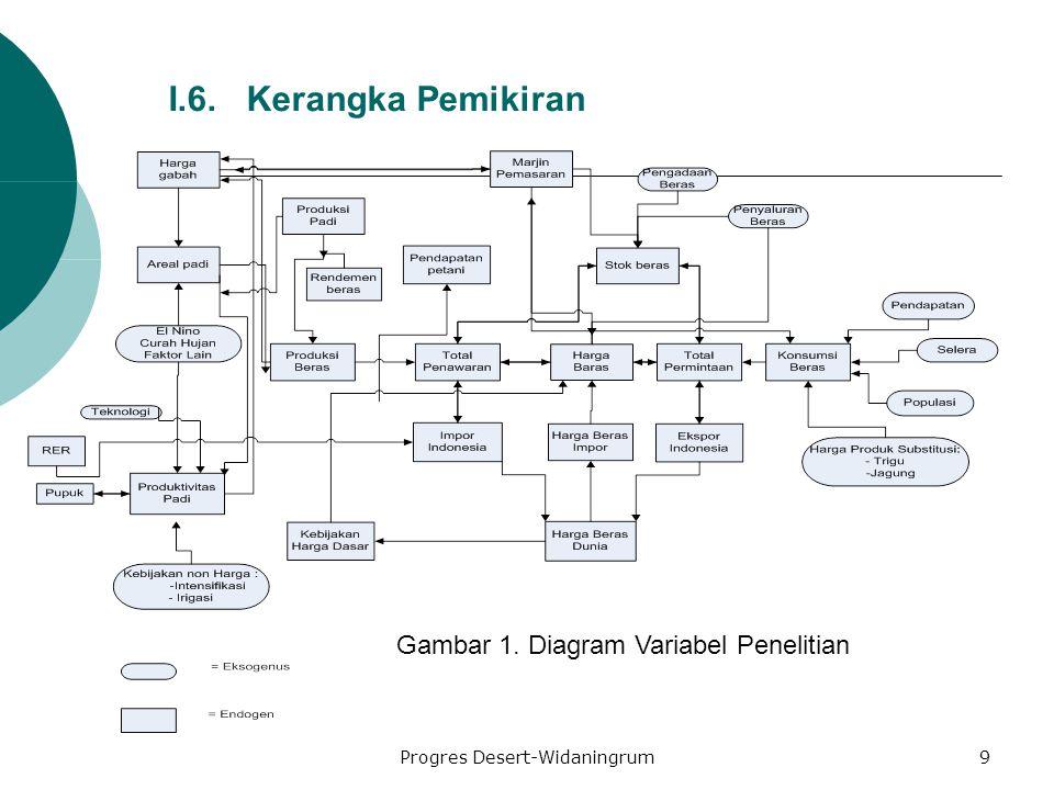 Progres Desert-Widaningrum9 I.6. Kerangka Pemikiran Gambar 1. Diagram Variabel Penelitian