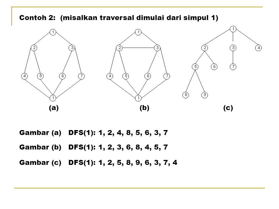 Contoh 2: (misalkan traversal dimulai dari simpul 1) Gambar (a) DFS(1): 1, 2, 4, 8, 5, 6, 3, 7 (a) (b) (c) Gambar (b) DFS(1): 1, 2, 3, 6, 8, 4, 5, 7 Gambar (c) DFS(1): 1, 2, 5, 8, 9, 6, 3, 7, 4