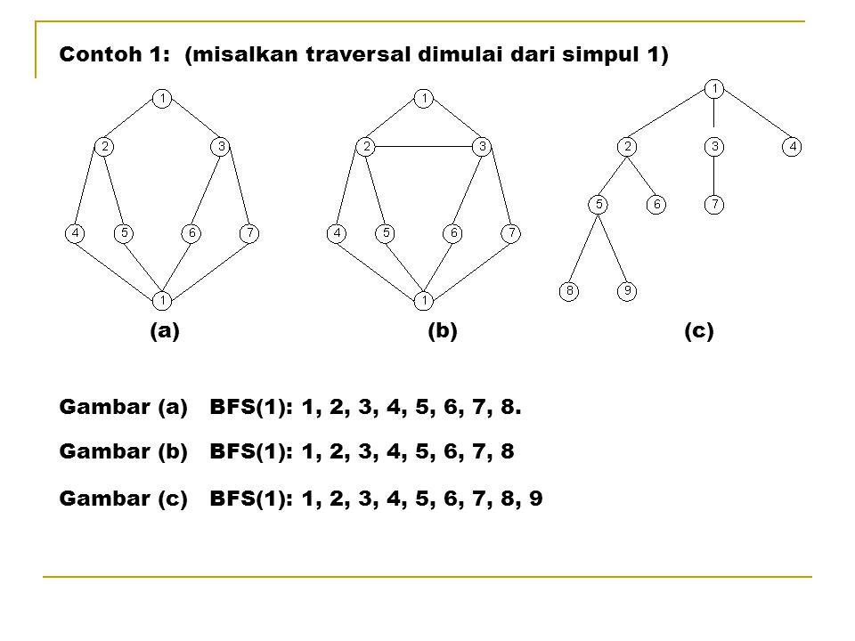 Contoh 1: (misalkan traversal dimulai dari simpul 1) Gambar (a) BFS(1): 1, 2, 3, 4, 5, 6, 7, 8. (a) (b) (c) Gambar (b) BFS(1): 1, 2, 3, 4, 5, 6, 7, 8