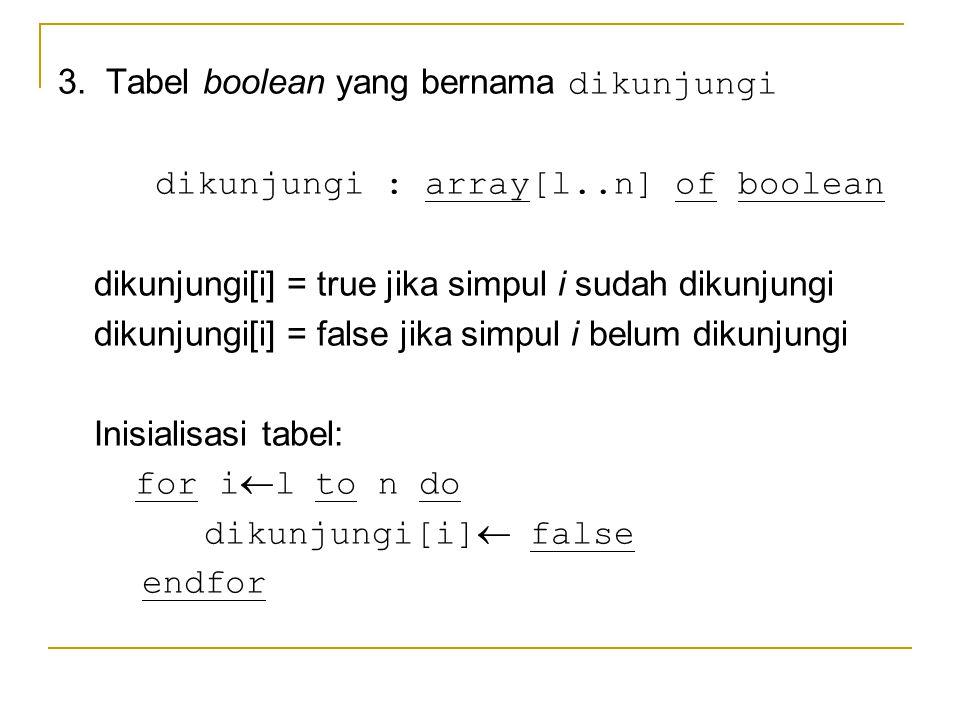 3. Tabel boolean yang bernama dikunjungi dikunjungi : array[l..n] of boolean dikunjungi[i] = true jika simpul i sudah dikunjungi dikunjungi[i] = false