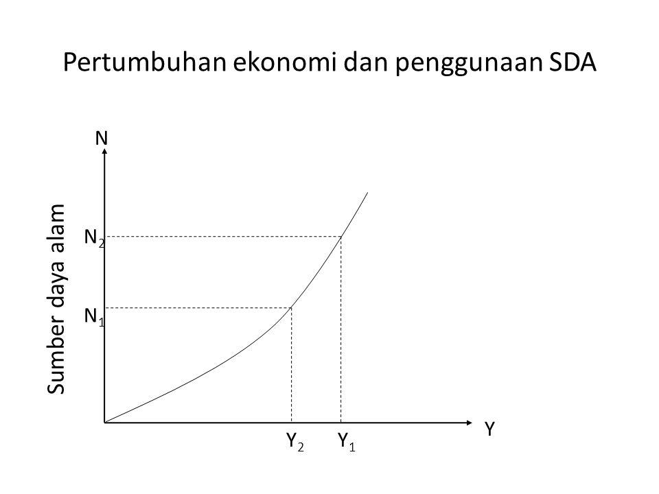 Pertumbuhan ekonomi dan penggunaan SDA N N2N1N2N1 Sumber daya alam Y 2 Y 1 Y