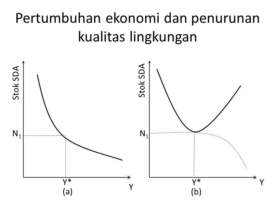 Pertumbuhan ekonomi dan penurunan kualitas lingkungan N1N1 Y* Y Y Stok SDA N1N1 Y* (a) (b)