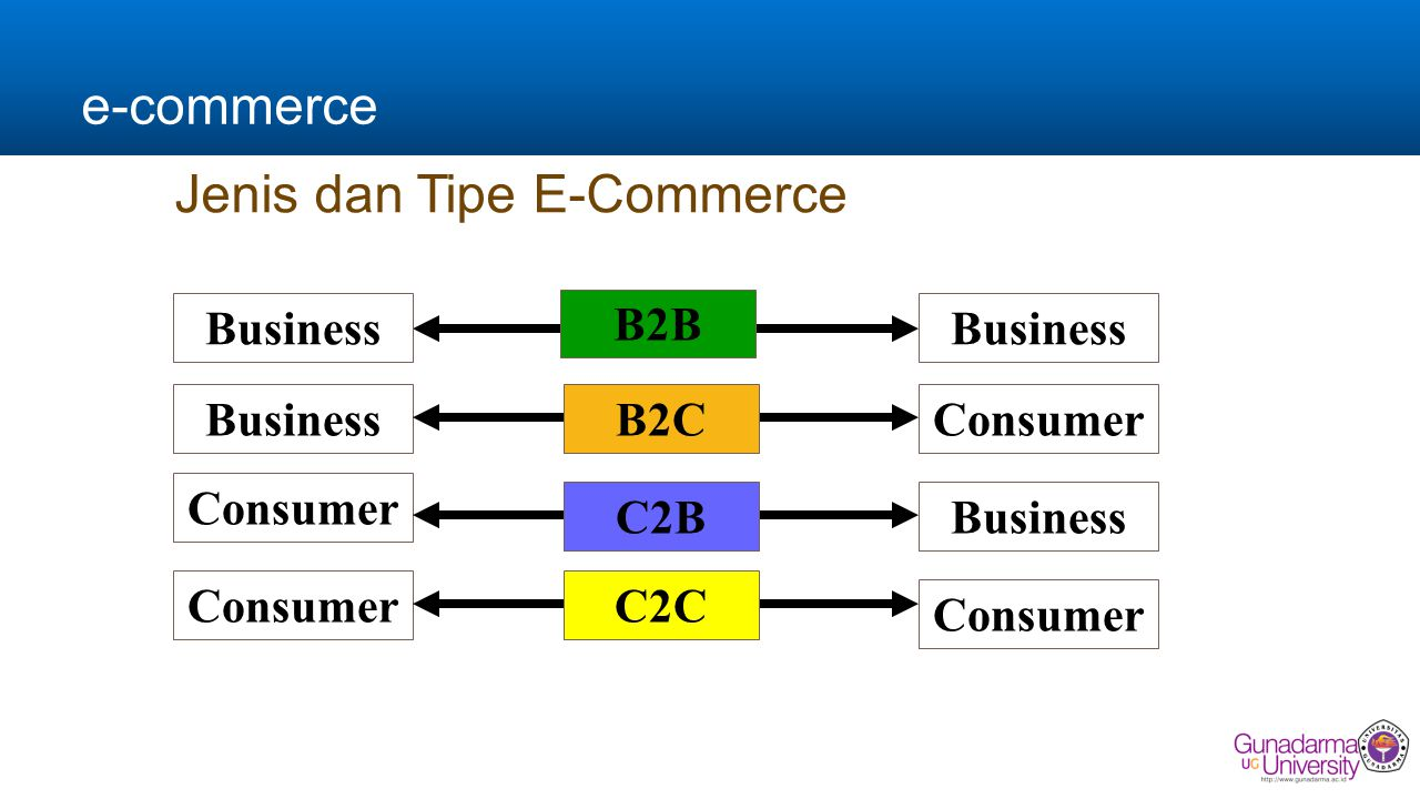 e-commerce Jenis dan Tipe E-Commerce Business Consumer Business Consumer B2B C2B C2C B2C