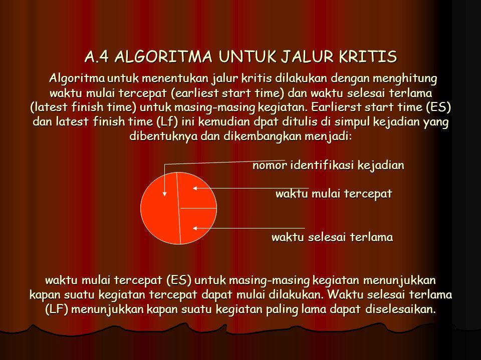 A.4 ALGORITMA UNTUK JALUR KRITIS Algoritma untuk menentukan jalur kritis dilakukan dengan menghitung waktu mulai tercepat (earliest start time) dan wa