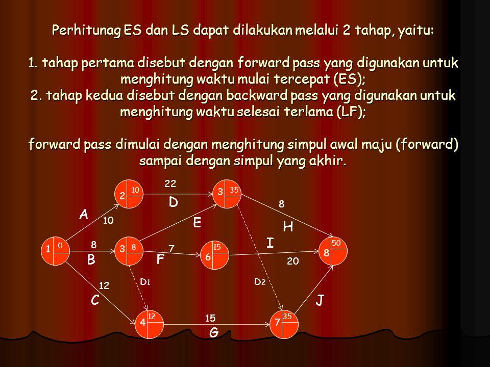 Perhitunag ES dan LS dapat dilakukan melalui 2 tahap, yaitu: 1. tahap pertama disebut dengan forward pass yang digunakan untuk menghitung waktu mulai