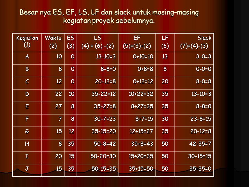 Besar nya ES, EF, LS, LF dan slack untuk masing-masing kegiatan proyek sebelumnya. Kegiatan (1) Waktu(2)ES(3)LS (4) = (6) -(2) EF(5)=(3)+(2)LF(6)Slack