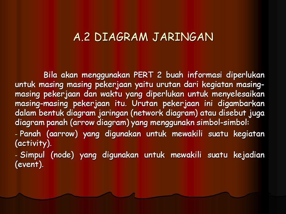 A.2 DIAGRAM JARINGAN Bila akan menggunakan PERT 2 buah informasi diperlukan untuk masing masing pekerjaan yaitu urutan dari kegiatan masing- masing pe