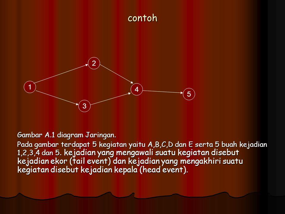 contoh Gambar A.1 diagram Jaringan. Pada gambar terdapat 5 kegiatan yaitu A,B,C,D dan E serta 5 buah kejadian 1,2,3,4 dan 5. kejadian yang mengawali s