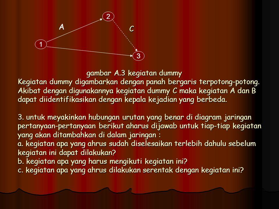 Kegiatan – kegiatan ini dapat digambarkan dalam diagram jaringan sebagai berikut : 1 8 7 6 5 2 3 4 A D E F G B C I H J D1D1 D2D2