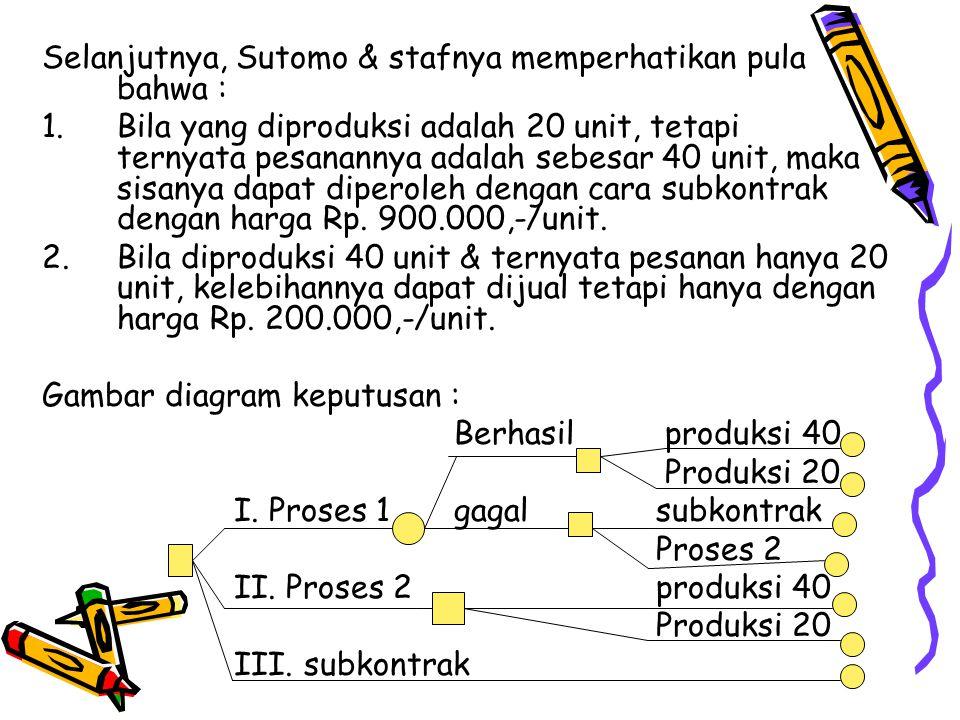 Selanjutnya, Sutomo & stafnya memperhatikan pula bahwa : 1.Bila yang diproduksi adalah 20 unit, tetapi ternyata pesanannya adalah sebesar 40 unit, mak