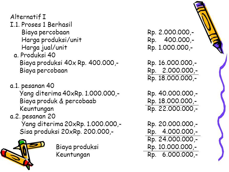 Alternatif I I.1. Proses 1 Berhasil Biaya percobaanRp. 2.000.000,- Harga produksi/unitRp. 400.000,- Harga jual/unitRp. 1.000.000,- a. Produksi 40 Biay