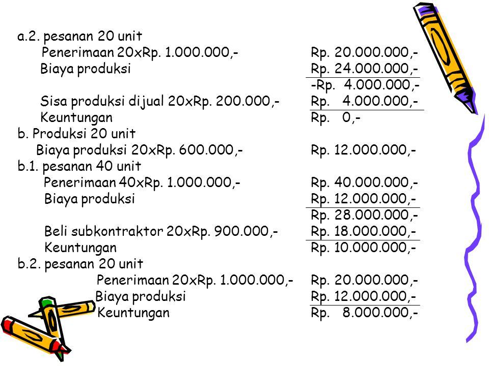 a.2. pesanan 20 unit Penerimaan 20xRp. 1.000.000,- Rp. 20.000.000,- Biaya produksi Rp. 24.000.000,- -Rp. 4.000.000,- Sisa produksi dijual 20xRp. 200.0