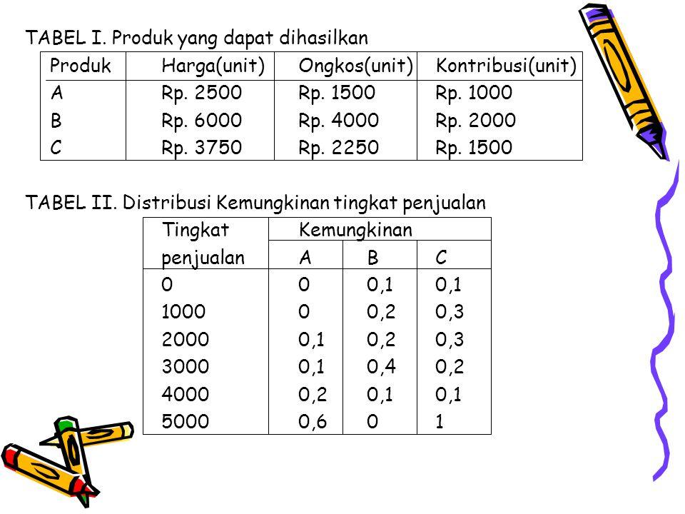 TABEL I. Produk yang dapat dihasilkan ProdukHarga(unit)Ongkos(unit)Kontribusi(unit) ARp. 2500Rp. 1500Rp. 1000 BRp. 6000Rp. 4000Rp. 2000 CRp. 3750Rp. 2