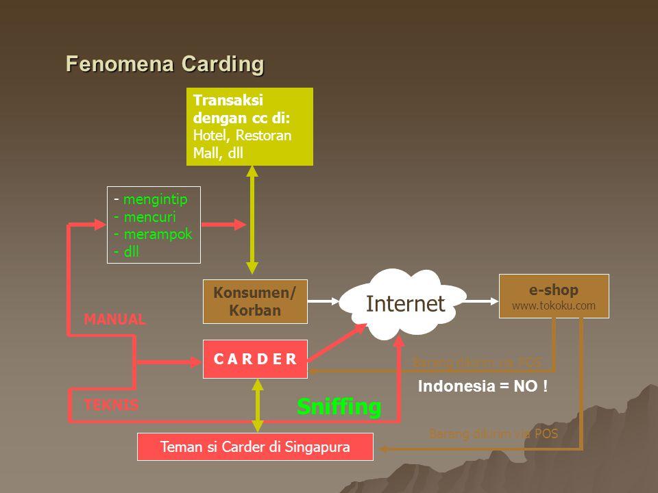 Konsumen/ Korban Internet e-shop www.tokoku.com C A R D E R Transaksi dengan cc di: Hotel, Restoran Mall, dll - mengintip - mencuri - merampok - dll B