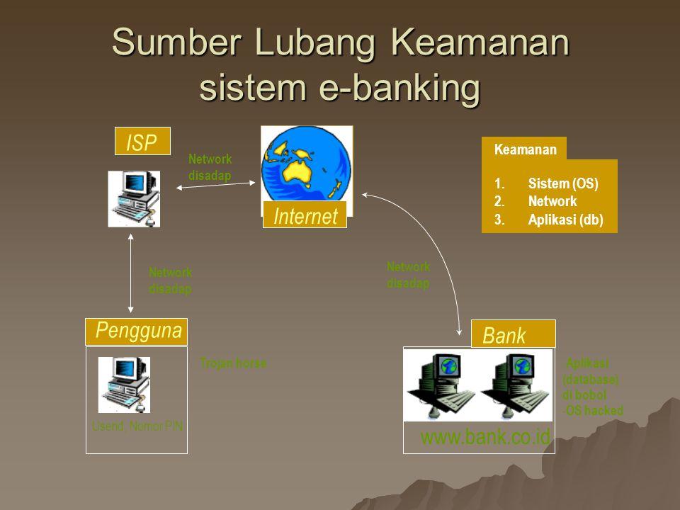 Sumber Lubang Keamanan sistem e-banking www.bank.co.id Internet Bank Pengguna ISP Network disadap Trojan horse - Aplikasi (database) di bobol - OS hacked 1.Sistem (OS) 2.Network 3.Aplikasi (db) Keamanan Userid, Nomor PIN