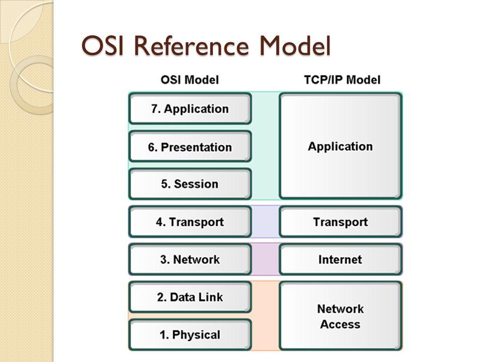 Lapisan 1, 2, dan 3 ◦ network support layer (lapisan-lapisan pendukung jaringan) Lapisan 4 ◦ transport layer lapisan yang menghubungkan 2 subgroup sehingga lapisan user support layer dapat mengerti pesan yang dikirim network support layer Lapisan 5, 6, dan 7 ◦ user support layer (lapisan-lapisan pendukung pengguna)