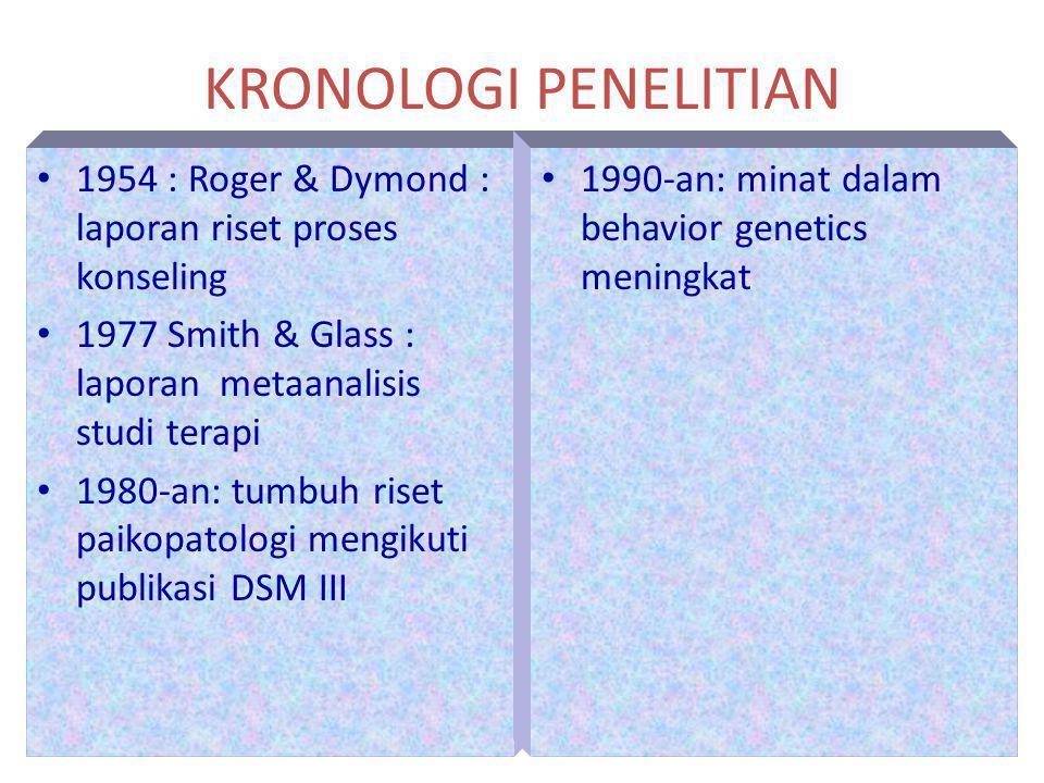 KRONOLOGI PENELITIAN 1954 : Roger & Dymond : laporan riset proses konseling 1977 Smith & Glass : laporan metaanalisis studi terapi 1980-an: tumbuh ris