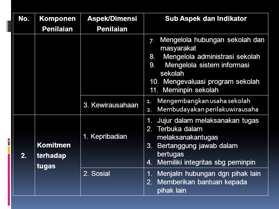 No.Komponen Penilaian Aspek/Dimensi Penilaian Sub Aspek dan Indikator 7.