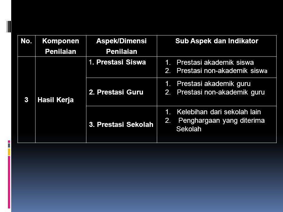 No.Komponen Penilaian Aspek/Dimensi Penilaian Sub Aspek dan Indikator 3Hasil Kerja 1.