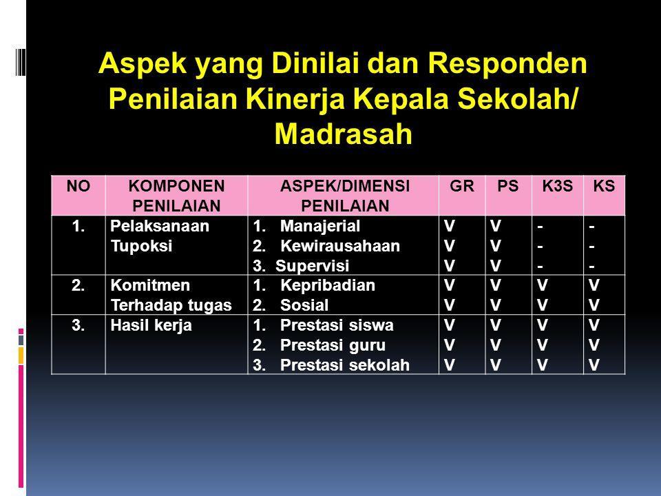 Aspek yang Dinilai dan Responden Penilaian Kinerja Kepala Sekolah/ Madrasah NOKOMPONEN PENILAIAN ASPEK/DIMENSI PENILAIAN GRPSK3SKS 1.Pelaksanaan Tupoksi 1.
