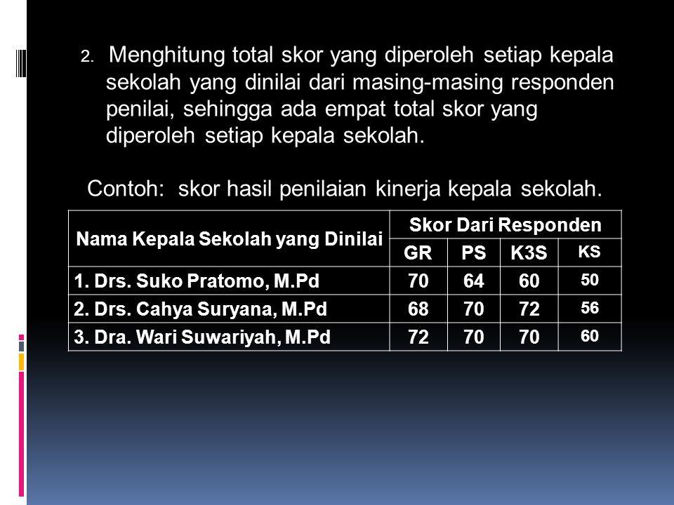 2. Menghitung total skor yang diperoleh setiap kepala sekolah yang dinilai dari masing-masing responden penilai, sehingga ada empat total skor yang di
