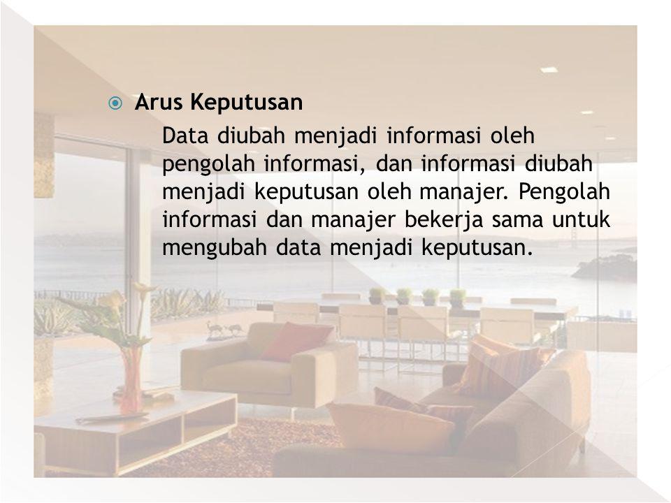  Arus Keputusan Data diubah menjadi informasi oleh pengolah informasi, dan informasi diubah menjadi keputusan oleh manajer. Pengolah informasi dan ma