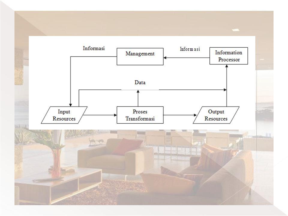  Memandang perusahaan sebagai suatu sistem. Mengenal sistem lingkungan.