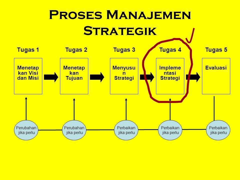 Proses Manajemen Strategik Tugas 1Tugas 2Tugas 3Tugas 4Tugas 5 Menetap kan Visi dan Misi Menetap kan Tujuan Menyusu n Strategi Impleme ntasi Strategi