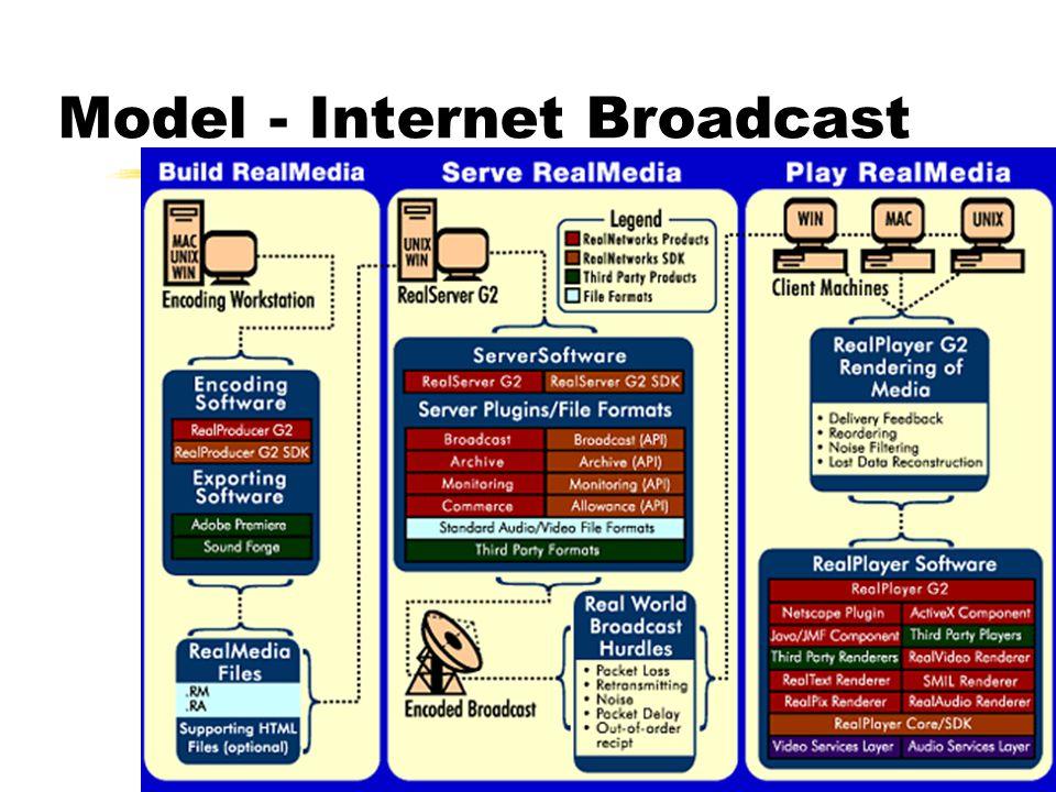Model - Voice over IP