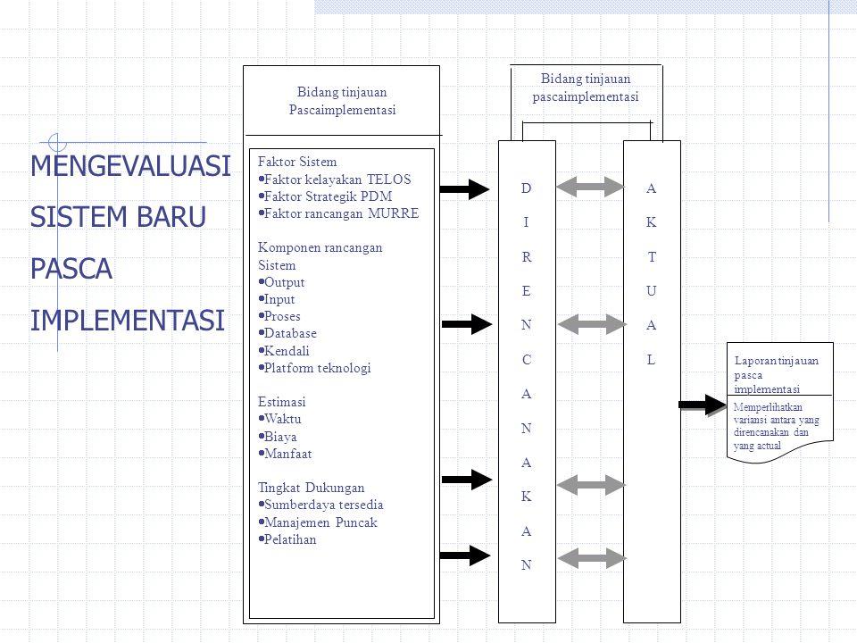 Bidang tinjauan Pascaimplementasi Faktor Sistem  Faktor kelayakan TELOS  Faktor Strategik PDM  Faktor rancangan MURRE Komponen rancangan Sistem  Output  Input  Proses  Database  Kendali  Platform teknologi Estimasi  Waktu  Biaya  Manfaat Tingkat Dukungan  Sumberdaya tersedia  Manajemen Puncak  Pelatihan DIRENCANAKANDIRENCANAKAN AKTUALAKTUAL Bidang tinjauan pascaimplementasi Laporan tinjauan pasca implementasi Memperlihatkan variansi antara yang direncanakan dan yang actual MENGEVALUASI SISTEM BARU PASCA IMPLEMENTASI