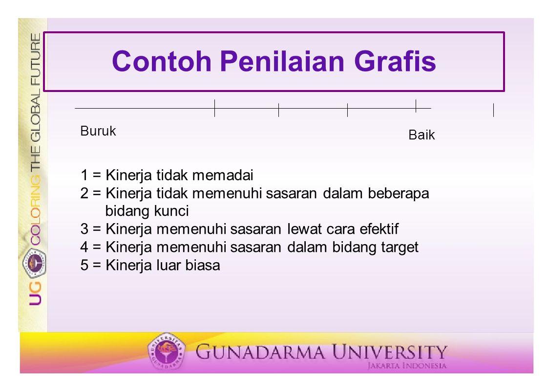 Contoh Penilaian Grafis Buruk Baik 1 = Kinerja tidak memadai 2 = Kinerja tidak memenuhi sasaran dalam beberapa bidang kunci 3 = Kinerja memenuhi sasar