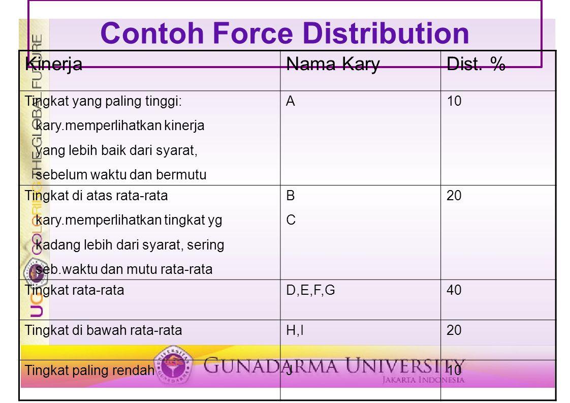 Contoh Force Distribution KinerjaNama KaryDist. % Tingkat yang paling tinggi: kary.memperlihatkan kinerja yang lebih baik dari syarat, sebelum waktu d