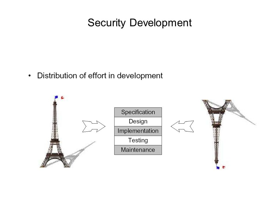 Security Development
