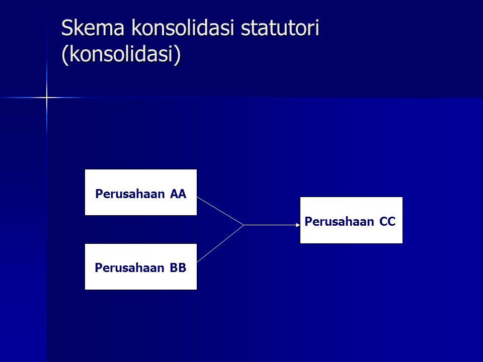 Skema konsolidasi statutori (konsolidasi) Perusahaan AA Perusahaan BB Perusahaan CC