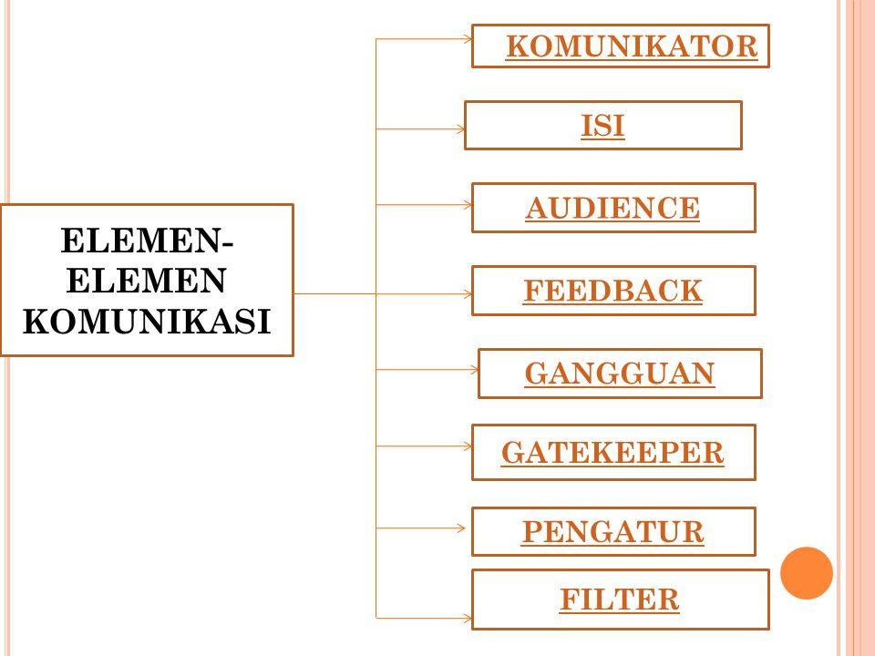 ELEMEN- ELEMEN KOMUNIKASI KKOMUNIKATORKOMUNIKATOR ISI AUDIENCE FEEDBACK GANGGUAN GATEKEEPER PENGATUR FILTER