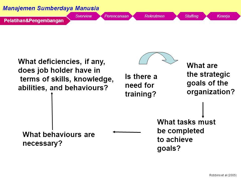 Manajemen Sumberdaya Manusia SverviewStaffingKinerjaRekrutmenPerencanaan Robbins et al (2005) Pelatihan&Pengembangan What deficiencies, if any, does job holder have in terms of skills, knowledge, abilities, and behaviours.