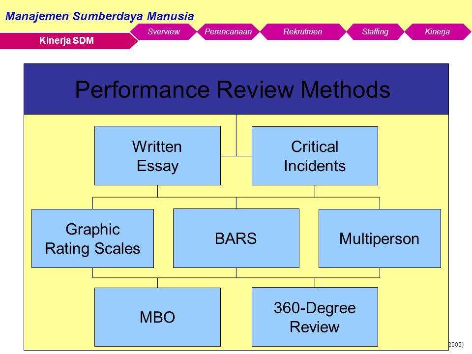 Manajemen Sumberdaya Manusia SverviewStaffingKinerjaRekrutmenPerencanaan Robbins et al (2005) Kinerja SDM Multiperson Graphic Rating Scales Critical Incidents Written Essay BARS Performance Review Methods 360-Degree Review MBO
