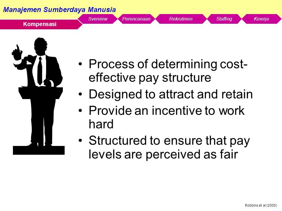 Manajemen Sumberdaya Manusia SverviewStaffingKinerjaRekrutmenPerencanaan Robbins et al (2005) Kompensasi Process of determining cost- effective pay st