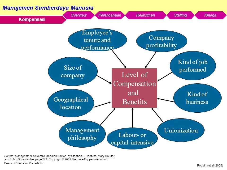 Manajemen Sumberdaya Manusia SverviewStaffingKinerjaRekrutmenPerencanaan Robbins et al (2005) Kompensasi Unionization Level of Compensation and Benefits Employee's tenure and performance Kind of job performed Size of company Management philosophy Kind of business Geographical location Labour- or capital-intensive Company profitability Source: Management, Seventh Canadian Edition, by Stephen P.