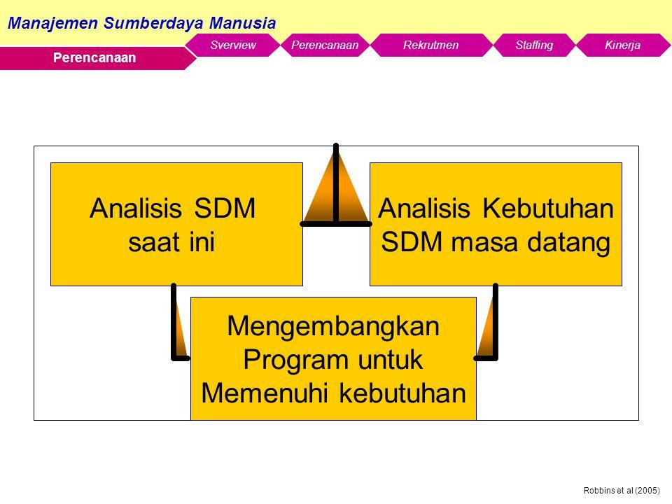 Manajemen Sumberdaya Manusia SverviewStaffingKinerjaRekrutmenPerencanaan Robbins et al (2005) Perencanaan Analisis Kebutuhan SDM masa datang Analisis SDM saat ini Mengembangkan Program untuk Memenuhi kebutuhan