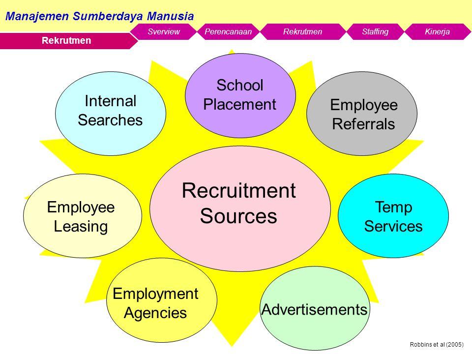 Manajemen Sumberdaya Manusia SverviewStaffingKinerjaRekrutmenPerencanaan Robbins et al (2005) Rekrutmen Recruitment Sources Internal Searches Employee